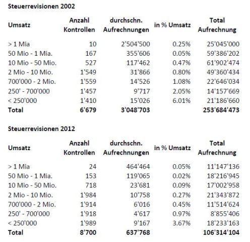 Ergebnis Steuerrevision
